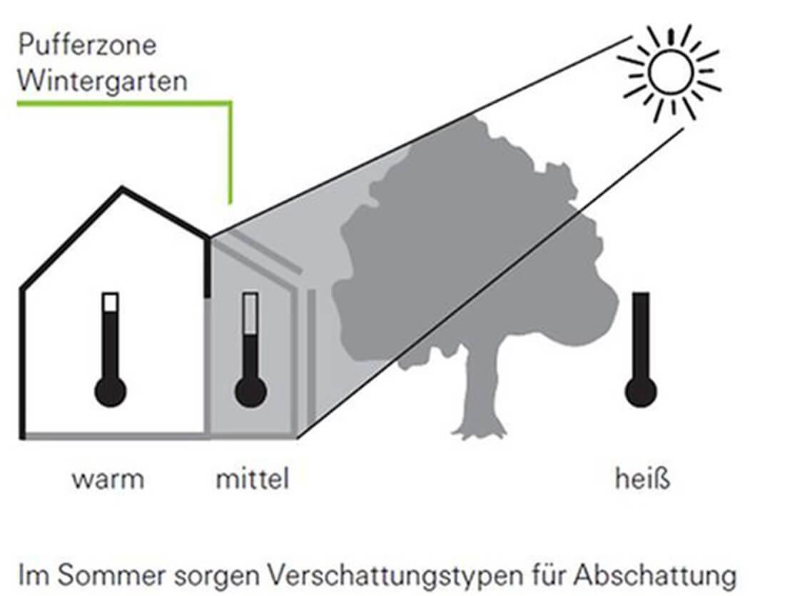 Logo Schüco
